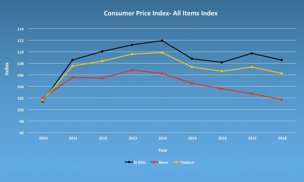 CPI - All Item Index 2010