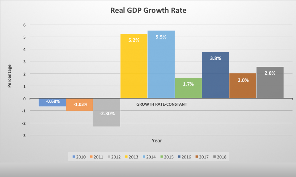 Real GDP Growth Rate 2010 - 2018