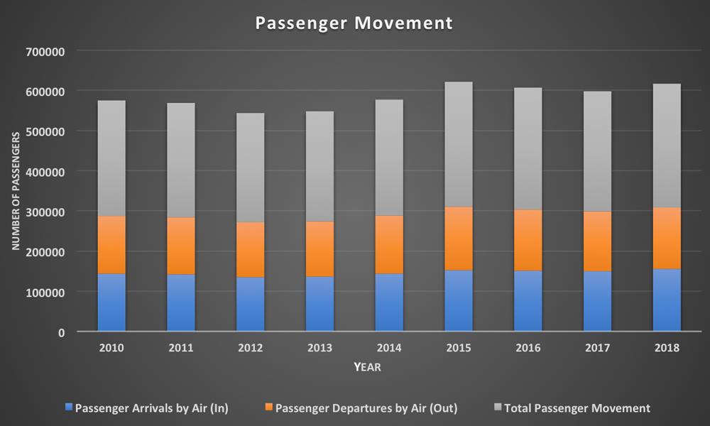 Passenger Mouvement 2010 -2018