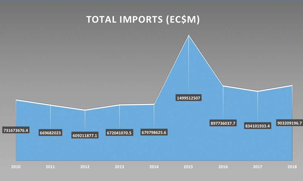 Total Import 2010 - 2018